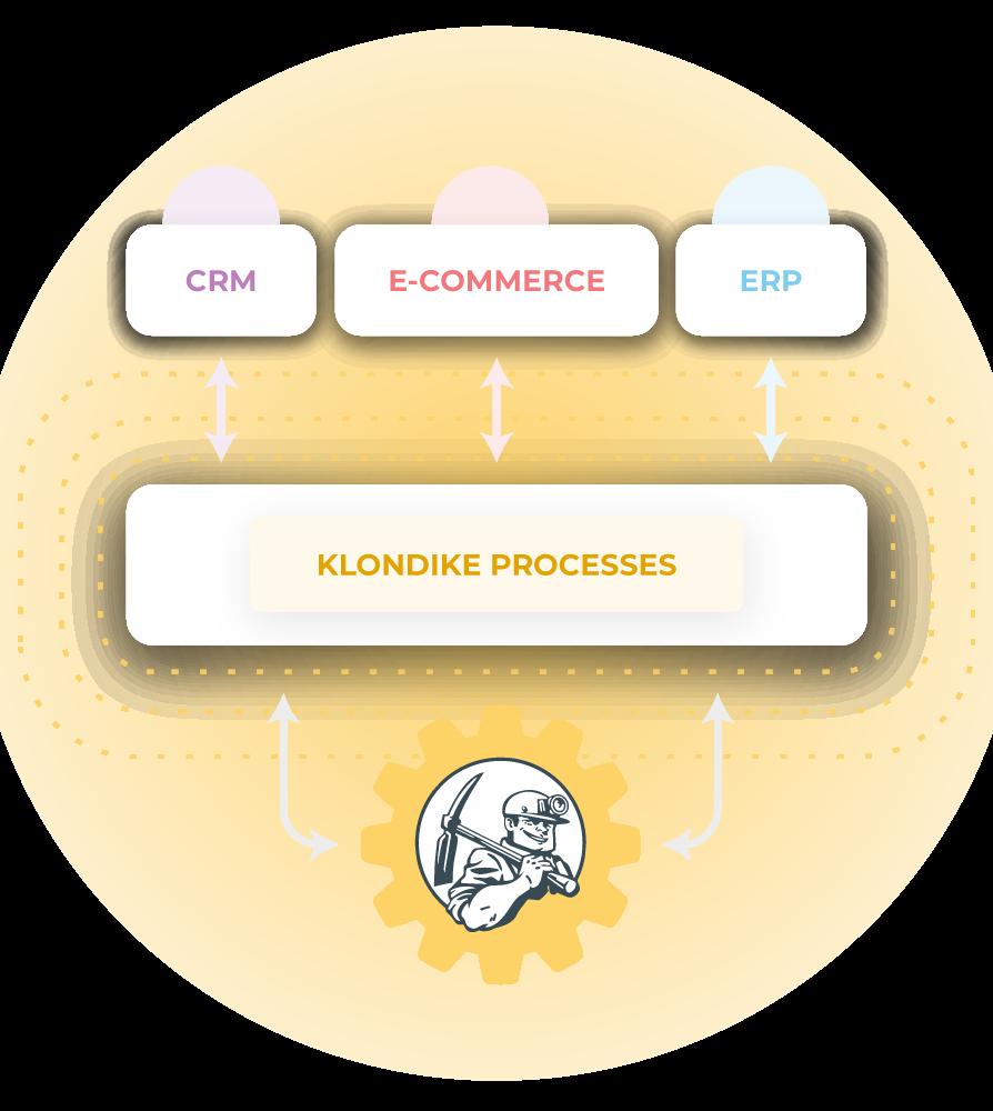 Klondike processes - CRM, ERP, E-commerce